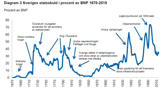How likely is it that I could get a loan with payment remarks and debts in Sweden