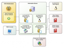 What is Symantec Endpoint Security Complete?